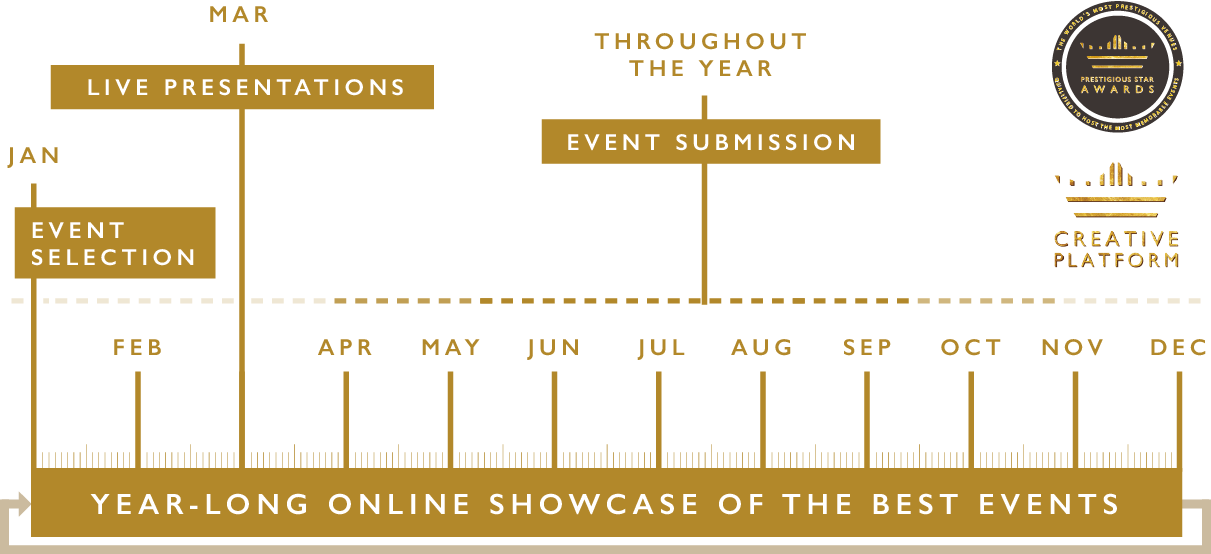 Best Events Submission - Timeline 2018